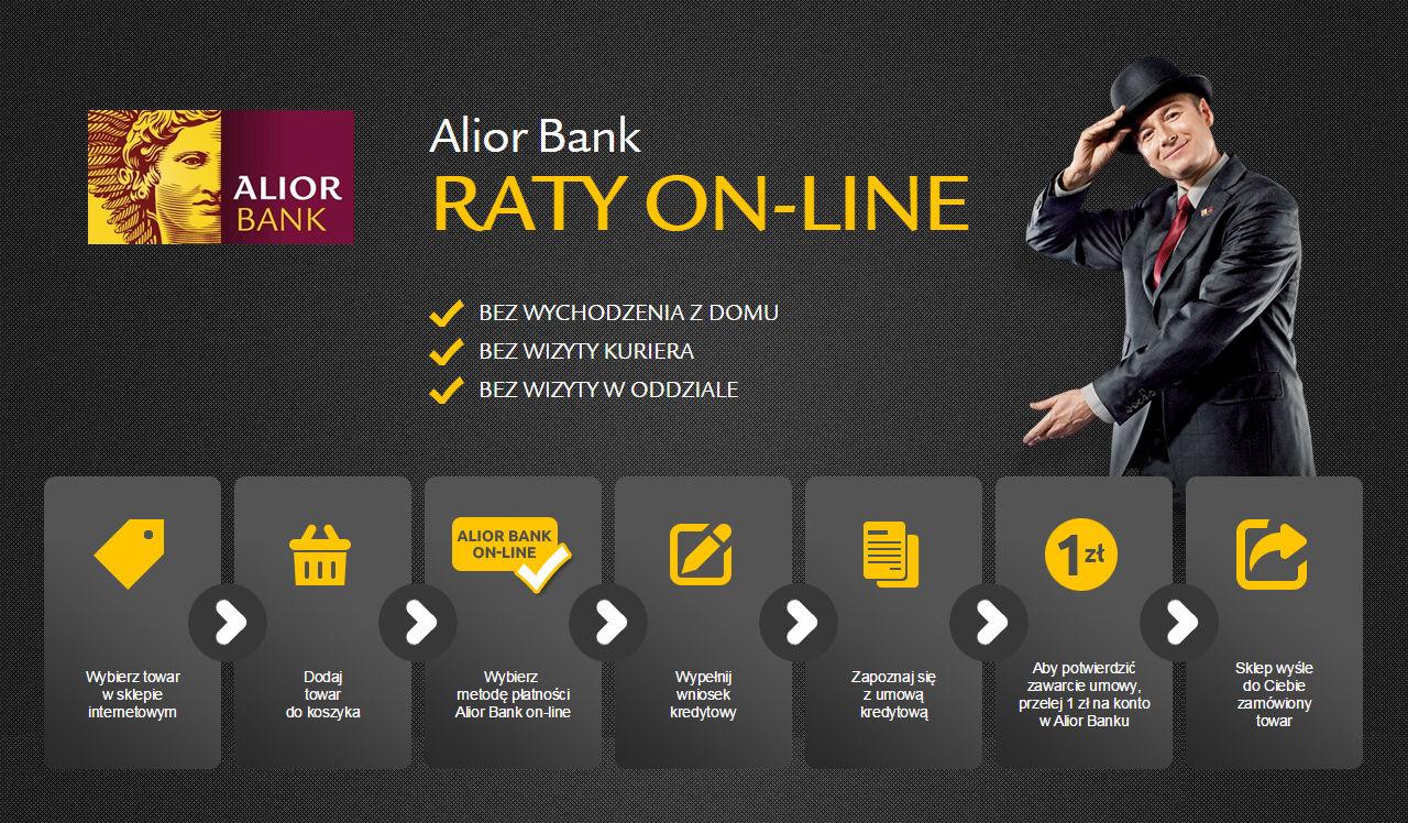 Schemat działania Alior Banku